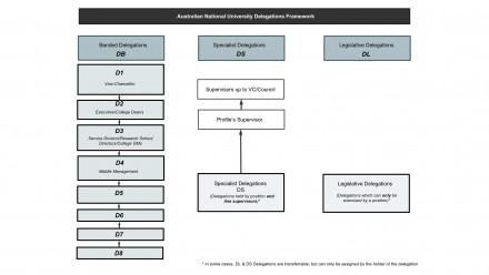 Delegations framework diagram