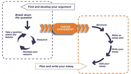 The essay writing process from argument to written work