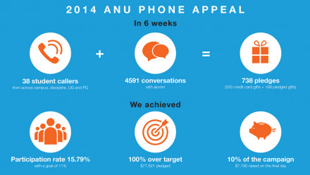 2014 ANU Phone Appeal snapshot