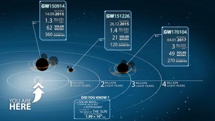 LIGO's gravitational wave detections