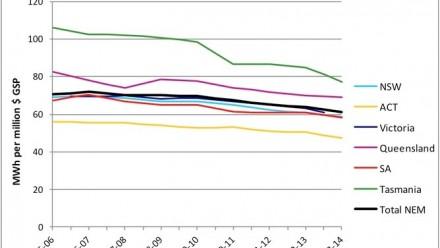 Despite varying energy intensity business demand has fallen. Image: The Australia Institute