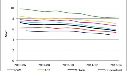 Household demand. Image: The Australia Institute.