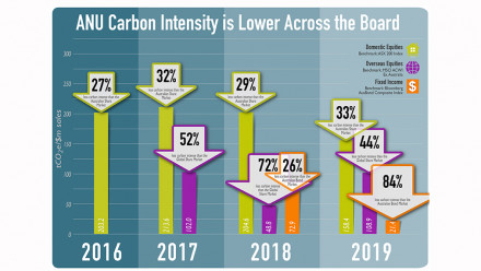 Carbon intensity infographic