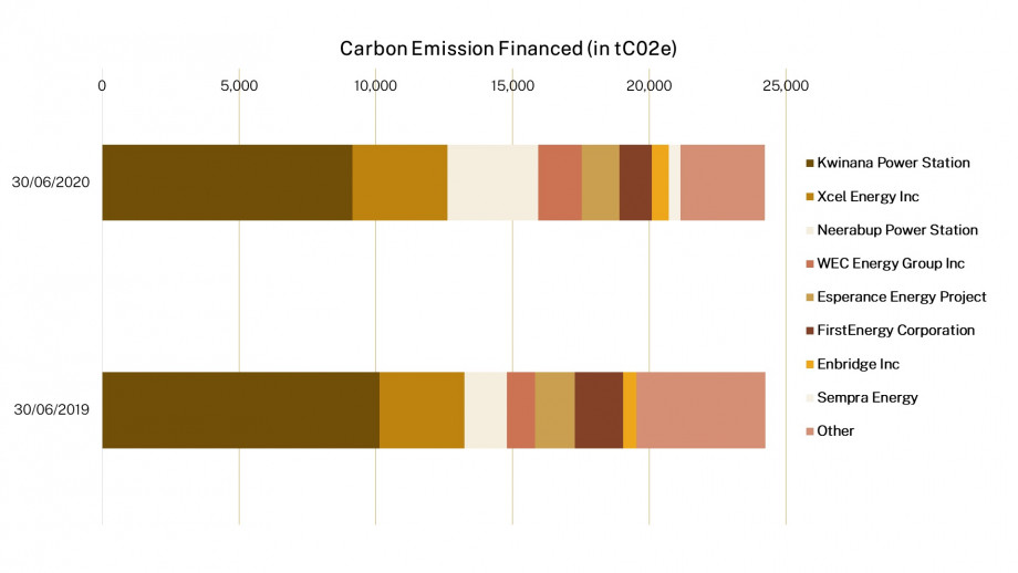 Chart: Comparison of Carbon Intensive Assets (30 June 2019 and 30 June 2020)