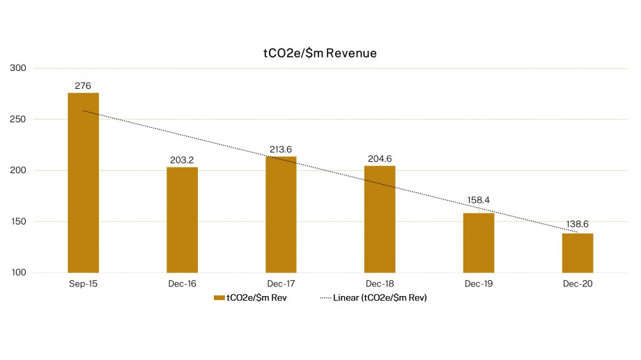 Chart: Domestic Equity Portfolio CO2 Emissions from September 2015 to December 2020