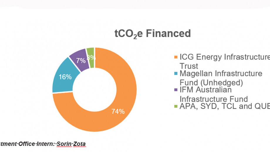 tCO2e Financed