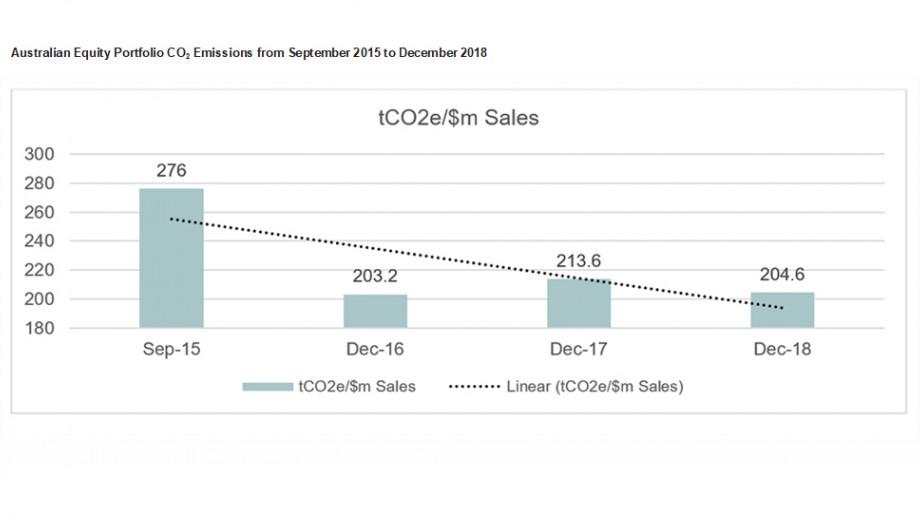 Australian Equity Portfolio CO2 Emissions from September 2015 to December 2018