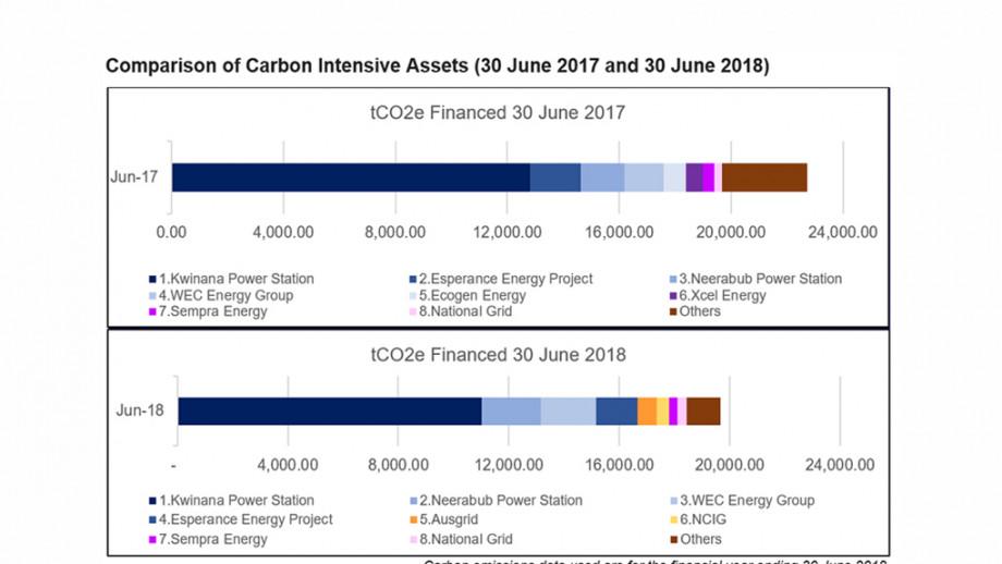 Comparison of Carbon Intensive Assets (30 June 2017 and 30 June 2018)