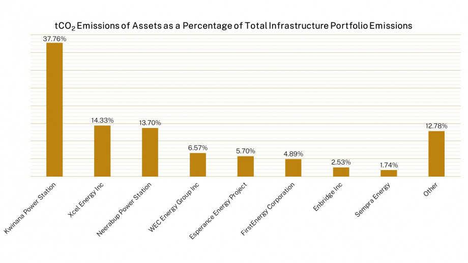 Chart: tCO2 Emissions of Assets as a Percentage of Total Infrastructure Portfolio Emissions