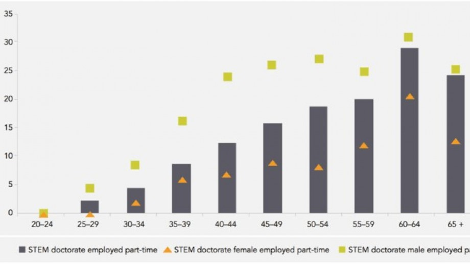 Percentage of doctorate level STEM graduates working part time who earned more than $104 000 annually, by age group and gender. Australia's STEM Workforce March 2016 report from the Office of the Australian Chief Scientist., CC BY-NC-SA