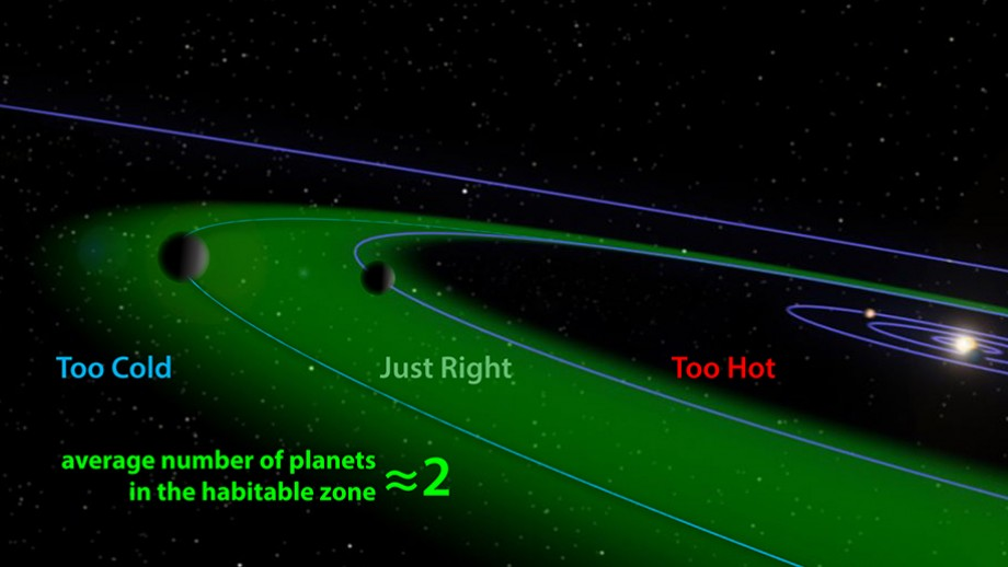 The Habitable Zone.