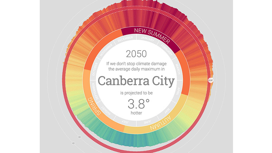 Tool showing Canberra's weather in 2050 with no winter. Image: ANU
