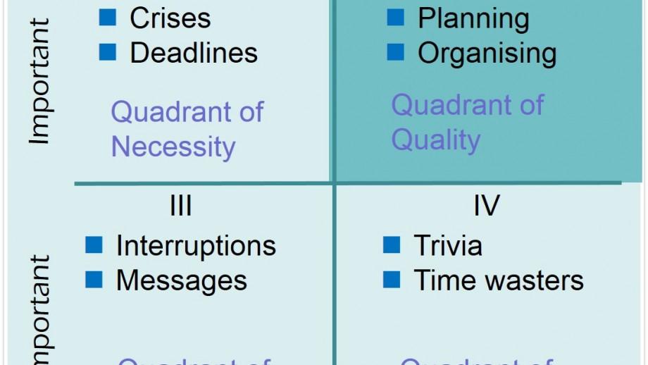 Stephen Covey's time management matrix of the four quadrants