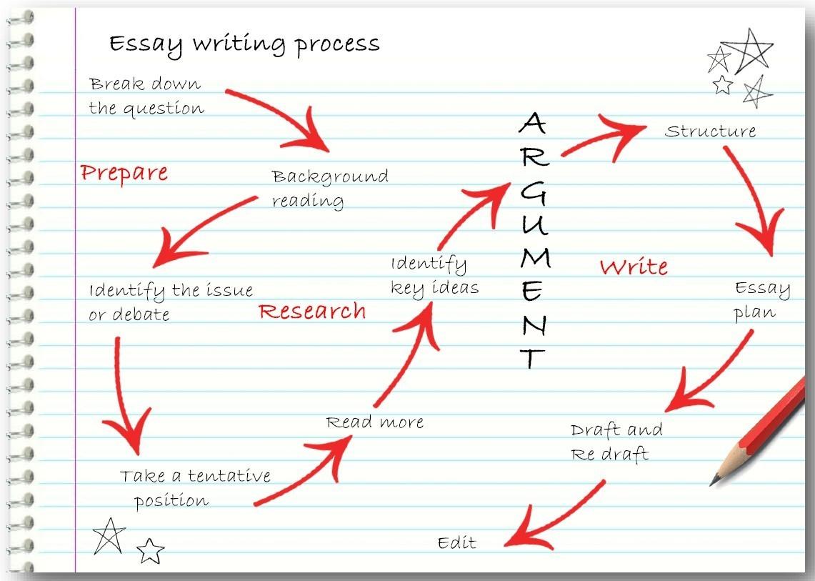 Essay Writing Process?
